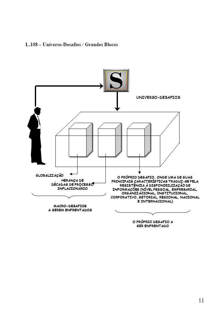 11 L.108 – Universo-Desafios / Grandes BlocosGLOBALIZAÇÃO HERANÇA DE DÉCADAS DE PROCESSO INFLACIONÁRIO MACRO-DESAFIOS A SEREM ENFRENTADOS O PRÓPRIO DE