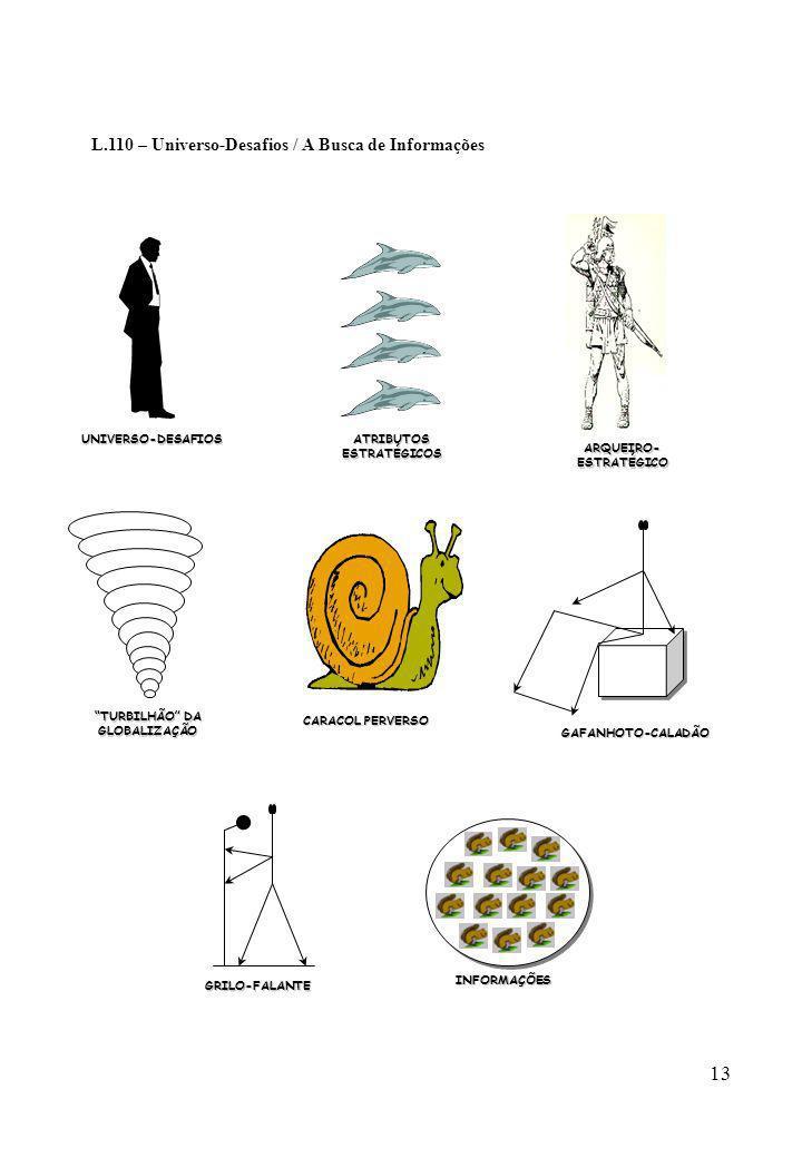 13 L.110 – Universo-Desafios / A Busca de InformaçõesUNIVERSO-DESAFIOSATRIBUTOSESTRATÉGICOS ARQUEIRO- ESTRATÉGICO TURBILHÃO DA GLOBALIZAÇÃO GAFANHOTO-