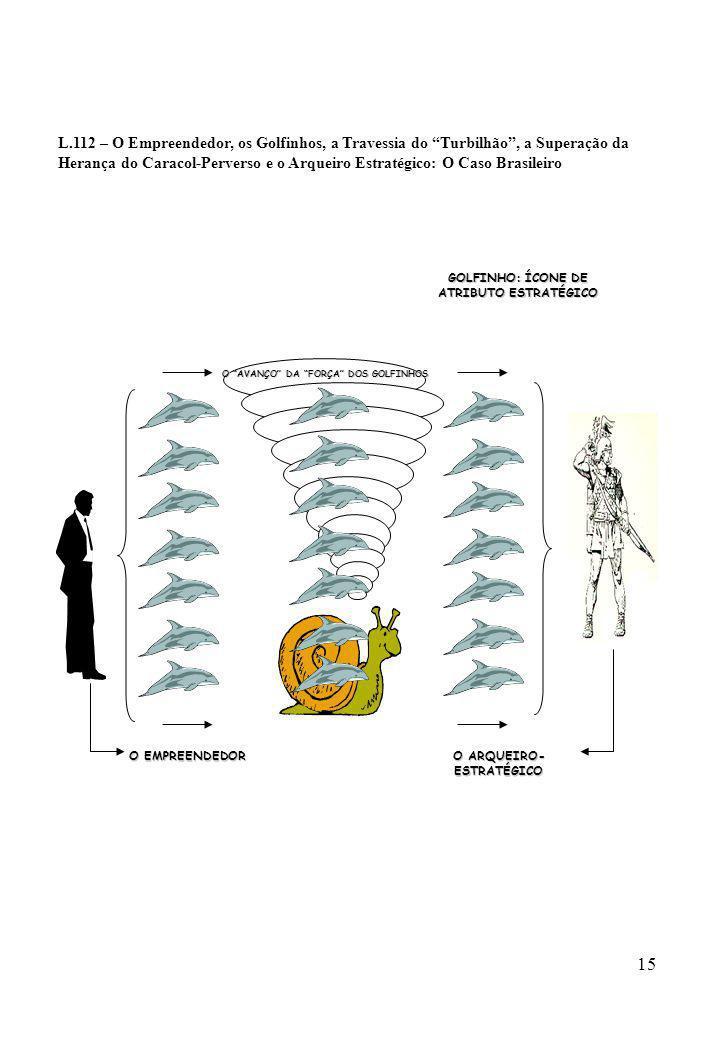 15 L.112 – O Empreendedor, os Golfinhos, a Travessia do Turbilhão, a Superação da Herança do Caracol-Perverso e o Arqueiro Estratégico: O Caso Brasile