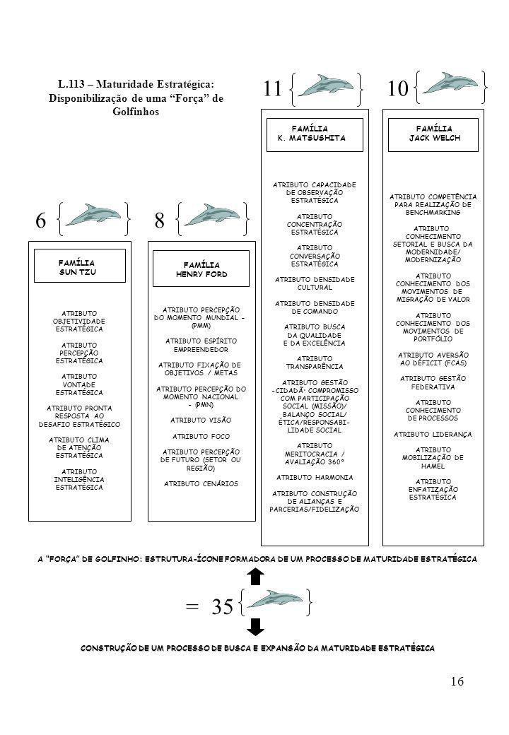 16 L.113 – Maturidade Estratégica: Disponibilização de uma Força de Golfinhos ATRIBUTO PERCEPÇÃO DO MOMENTO MUNDIAL – (PMM) ATRIBUTO ESPÍRITO EMPREEND