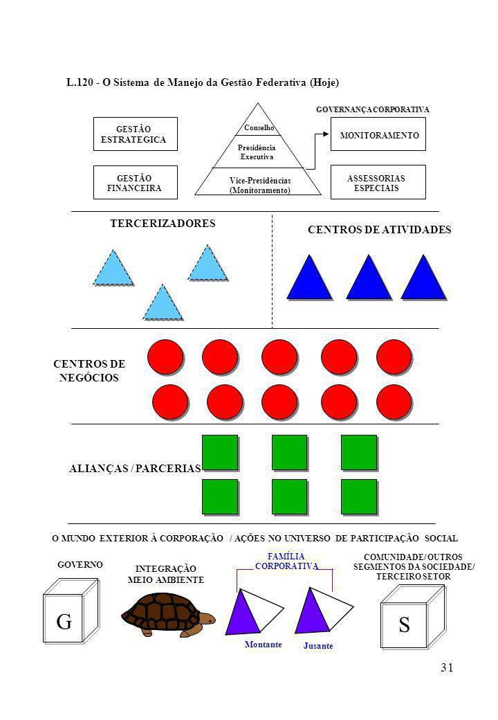 31 L.120 - O Sistema de Manejo da Gestão Federativa (Hoje) CENTROS DE ATIVIDADES TERCERIZADORES CENTROS DE NEGÓCIOS ALIANÇAS / PARCERIAS GESTÃO FINANC
