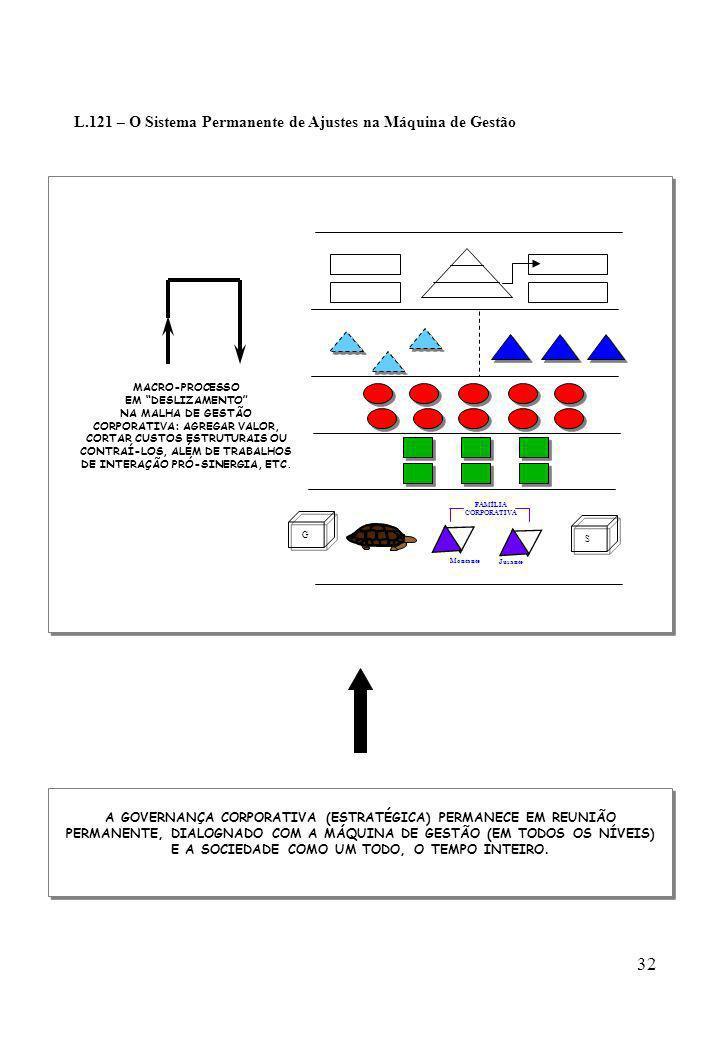 32 L.121 – O Sistema Permanente de Ajustes na Máquina de Gestão G Montante FAMÍLIA CORPORATIVA Jusante S MACRO-PROCESSO EM DESLIZAMENTO NA MALHA DE GE