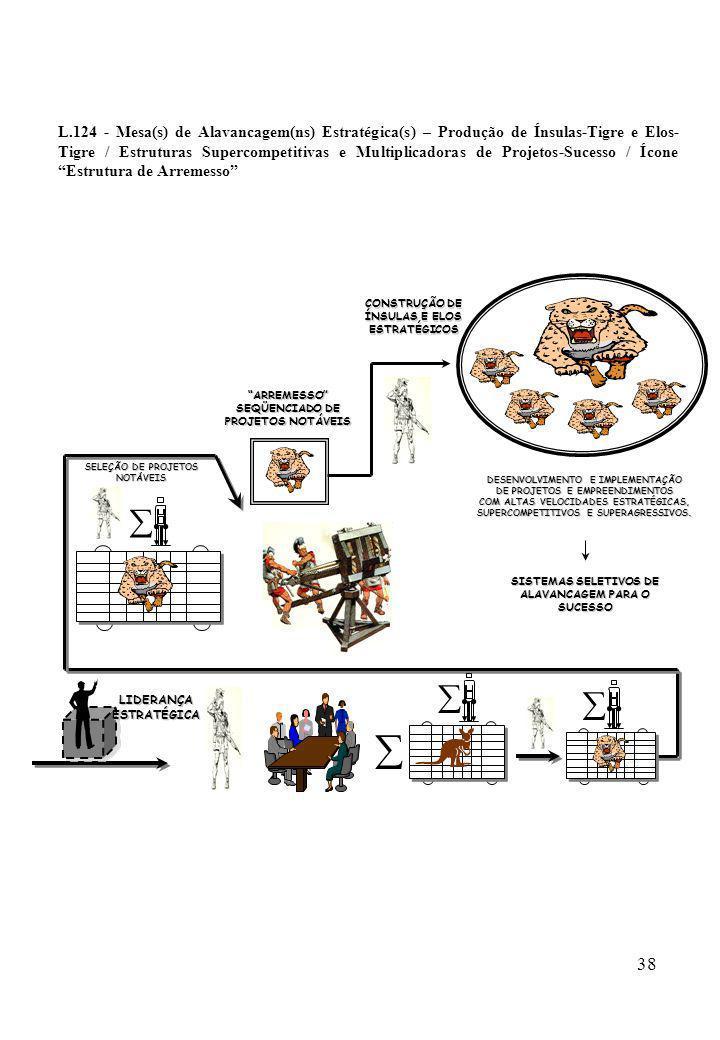 38 L.124 - Mesa(s) de Alavancagem(ns) Estratégica(s) – Produção de Ínsulas-Tigre e Elos- Tigre / Estruturas Supercompetitivas e Multiplicadoras de Pro