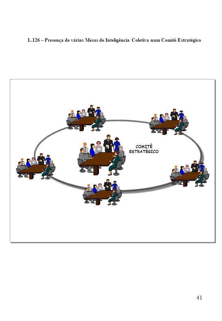 41 L.126 – Presença de várias Mesas de Inteligência Coletiva num Comitê Estratégico COMITÊ ESTRATÉGICO