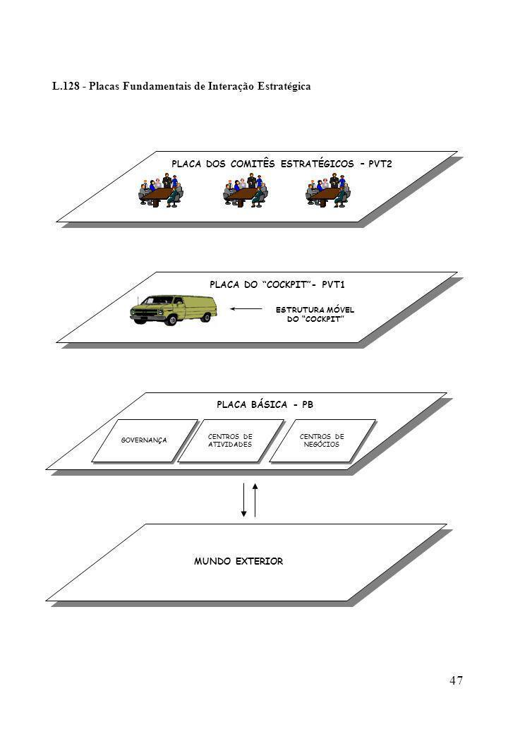 47 L.128 - Placas Fundamentais de Interação Estratégica GOVERNANÇA CENTROS DE ATIVIDADES CENTROS DE ATIVIDADES CENTROS DE NEGÓCIOS CENTROS DE NEGÓCIOS