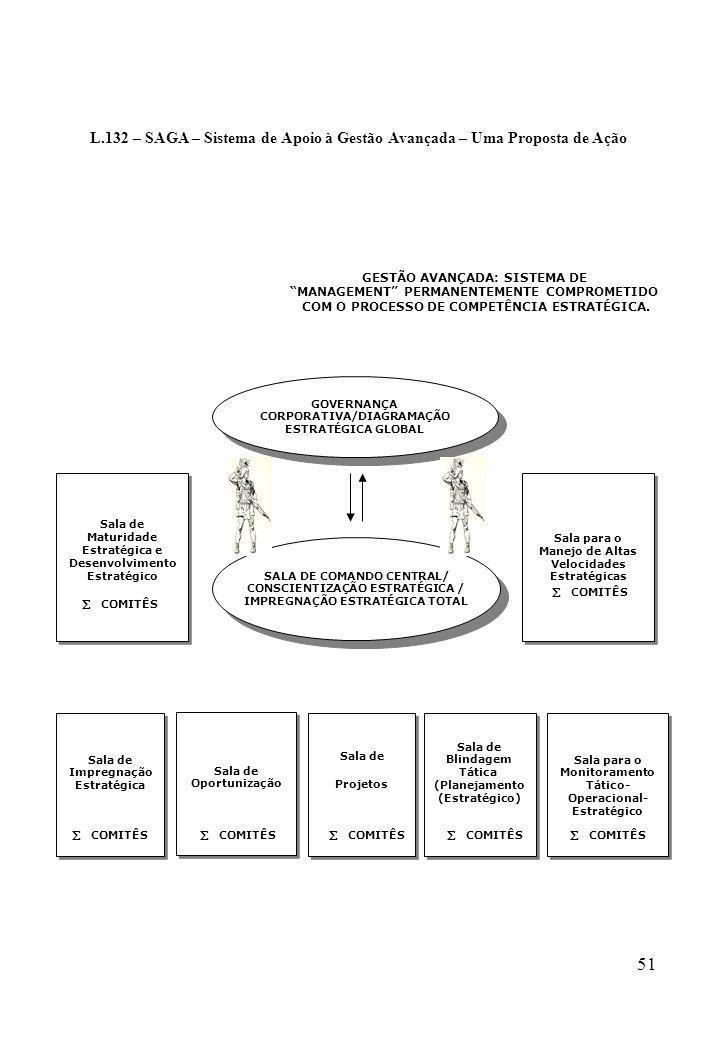 51 L.132 – SAGA – Sistema de Apoio à Gestão Avançada – Uma Proposta de Ação GESTÃO AVANÇADA: SISTEMA DE MANAGEMENT PERMANENTEMENTE COMPROMETIDO COM O