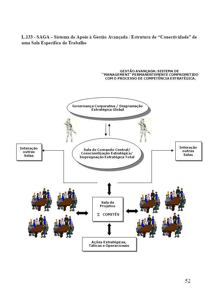 52 L.133 - SAGA – Sistema de Apoio à Gestão Avançada / Estrutura de Conectividade de uma Sala Específica de Trabalho Governança Corporativa / Diagrama