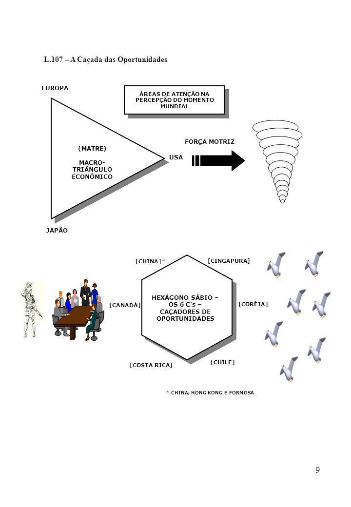 30 L.119 - O Divisor de Águas do Processo Estratégico: O Projeto PRIORIZAR POSICIONAR-SE NO MOMENTO MUNDIAL (O TURBILHÃO DA GLOBALIZAÇÃO E SEUS VETORES CRÍTICOS) POSICIONAR-SE NO MOMENTO MUNDIAL (O TURBILHÃO DA GLOBALIZAÇÃO E SEUS VETORES CRÍTICOS) PENSAR ESTRATEGICAMENTE PENSAR ESTRATEGICAMENTE PINÇAR (MESA DE OPORTUNIZAÇÃO) PINÇAR (MESA DE OPORTUNIZAÇÃO) PROGREDIR (AVANÇORES / PLANEJAMENTO ESTRATÉGICO) PROGREDIR (AVANÇORES / PLANEJAMENTO ESTRATÉGICO) PROPULSAR (OBTENÇÃO DE ALTAS VELOCIDA- DES NA CONCRE- TIZAÇÃO DE CONFI- GURAÇÕES AUTO- SUSTENTADAS) PROPULSAR (OBTENÇÃO DE ALTAS VELOCIDA- DES NA CONCRE- TIZAÇÃO DE CONFI- GURAÇÕES AUTO- SUSTENTADAS) (F-1) SUN TZU (F-2) H.