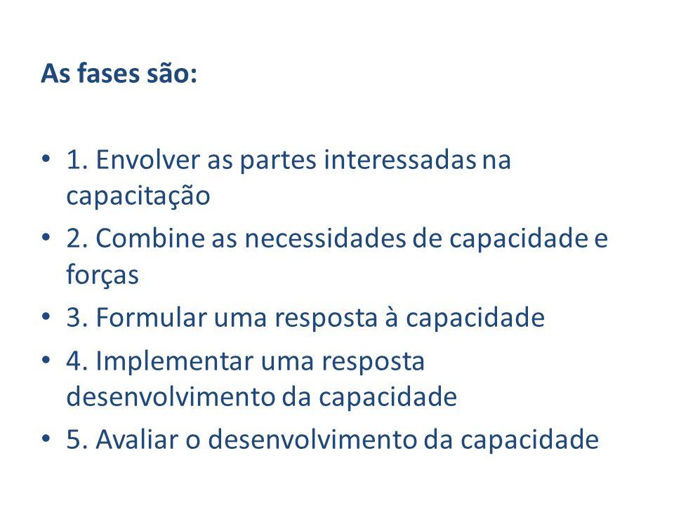 As fases são: 1. Envolver as partes interessadas na capacitação 2. Combine as necessidades de capacidade e forças 3. Formular uma resposta à capacidad