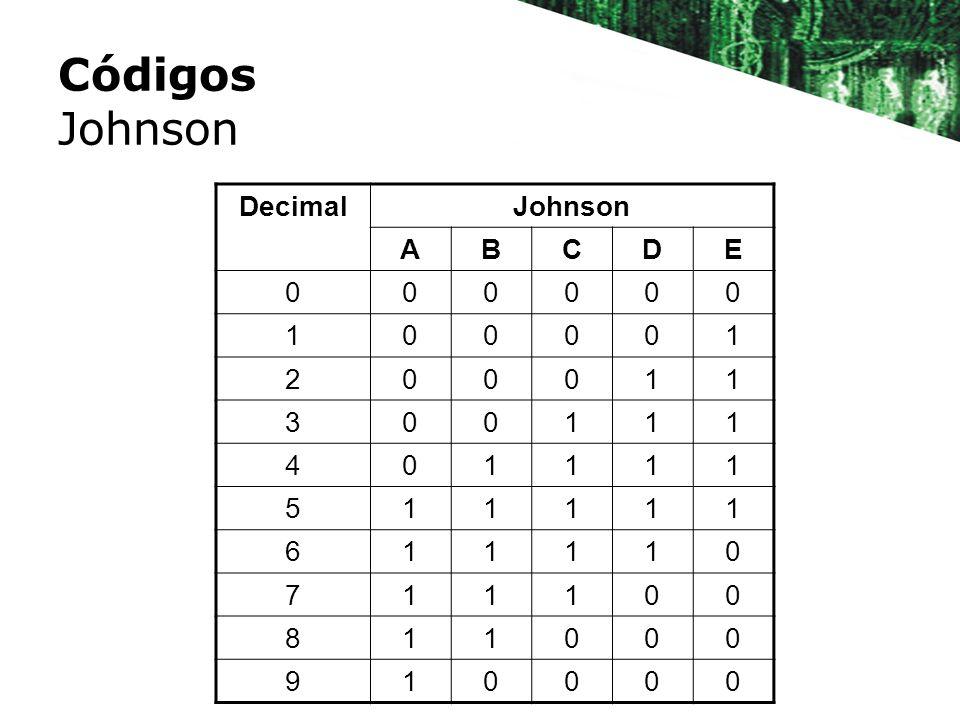 Códigos Johnson DecimalJohnson ABCDE 000000 100001 200011 300111 401111 511111 611110 711100 811000 910000