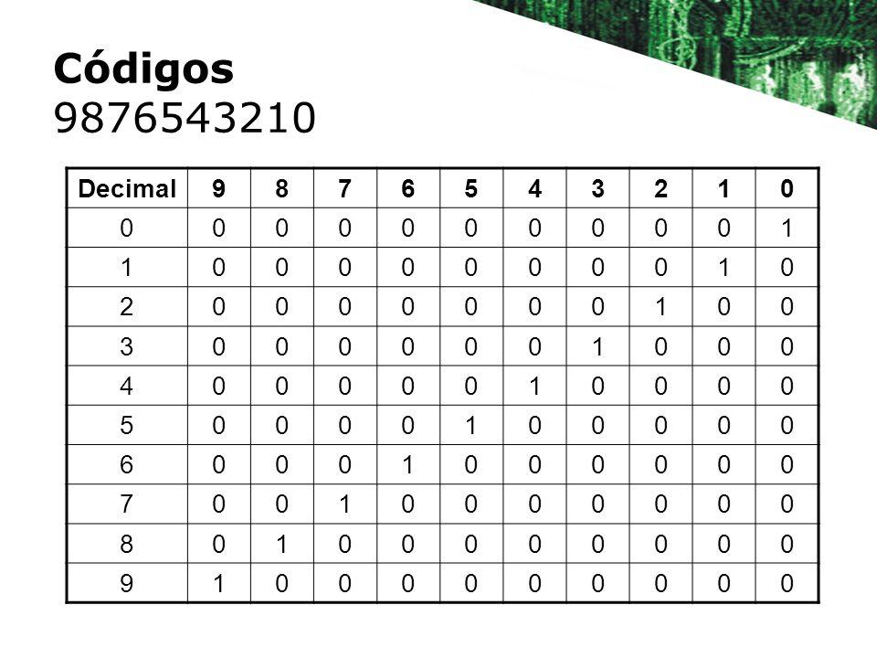 Códigos 9876543210 Decimal9876543210 00000000001 10000000010 20000000100 30000001000 40000010000 50000100000 60001000000 70010000000 80100000000 91000