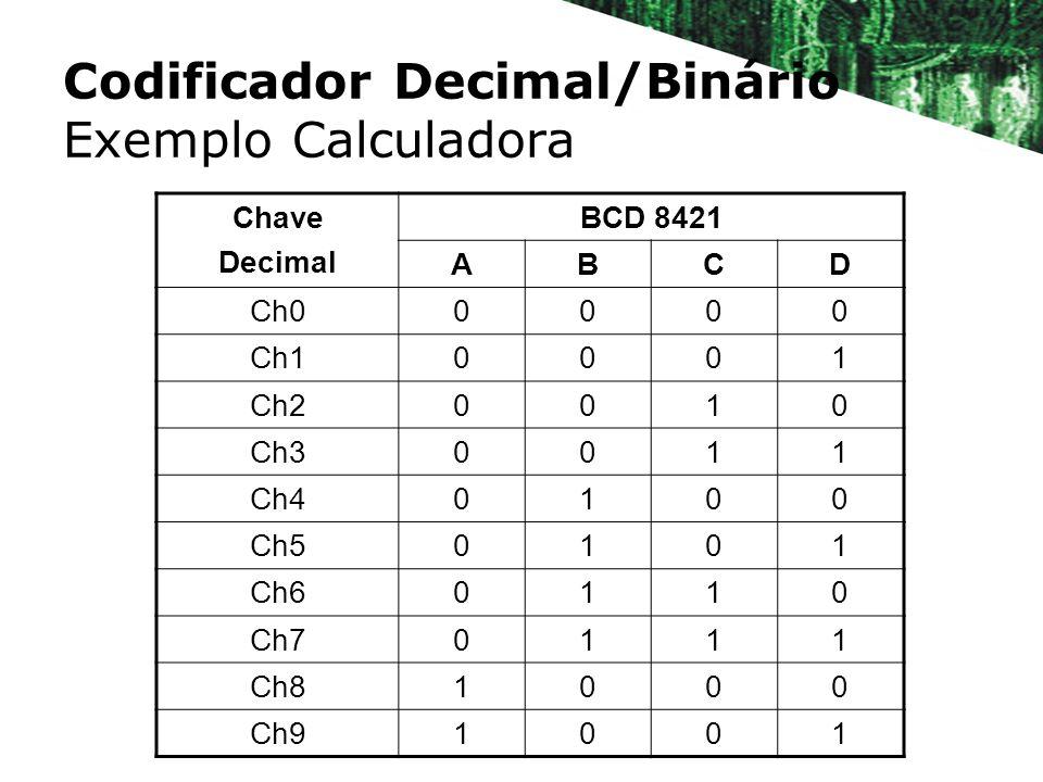 Codificador Decimal/Binário Exemplo Calculadora Chave Decimal BCD 8421 ABCD Ch00000 Ch10001 Ch20010 Ch30011 Ch40100 Ch50101 Ch60110 Ch70111 Ch81000 Ch