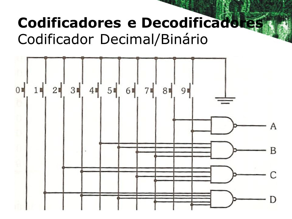 Codificadores e Decodificadores Codificador Decimal/Binário
