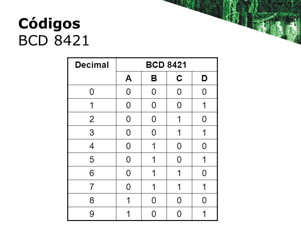 Códigos BCD 8421 DecimalBCD 8421 ABCD 00000 10001 20010 30011 40100 50101 60110 70111 81000 91001