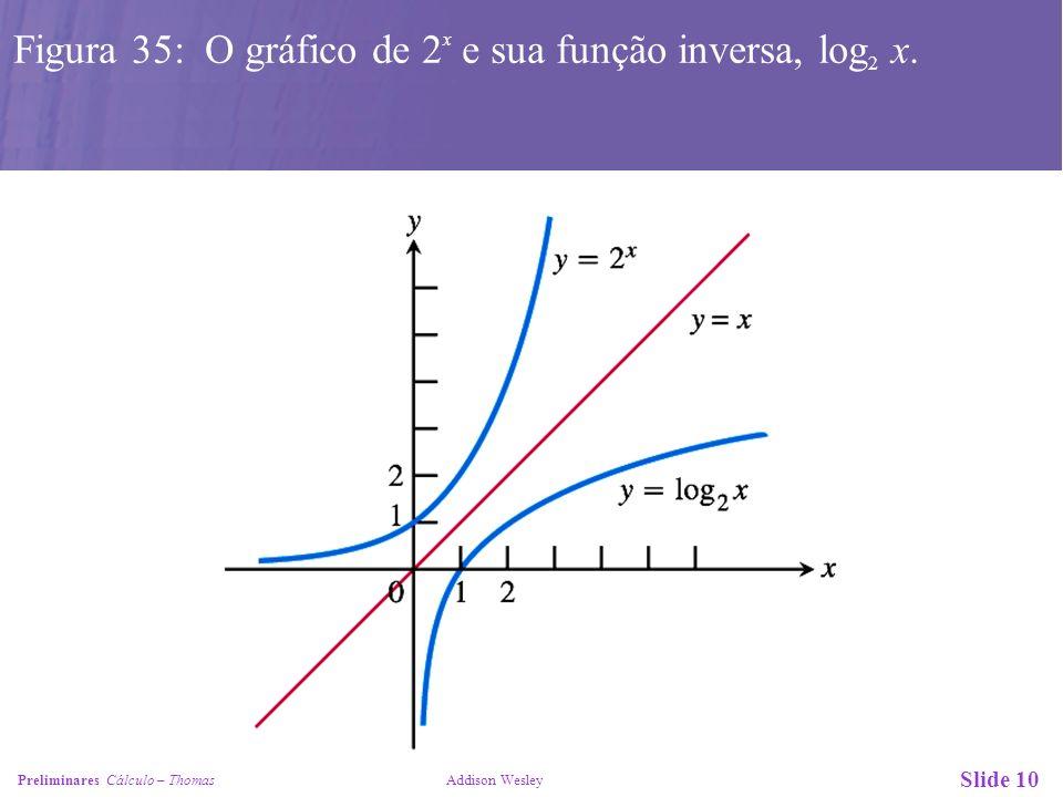 Slide 10 Preliminares Cálculo – Thomas Addison Wesley Figura 35: O gráfico de 2 x e sua função inversa, log 2 x.