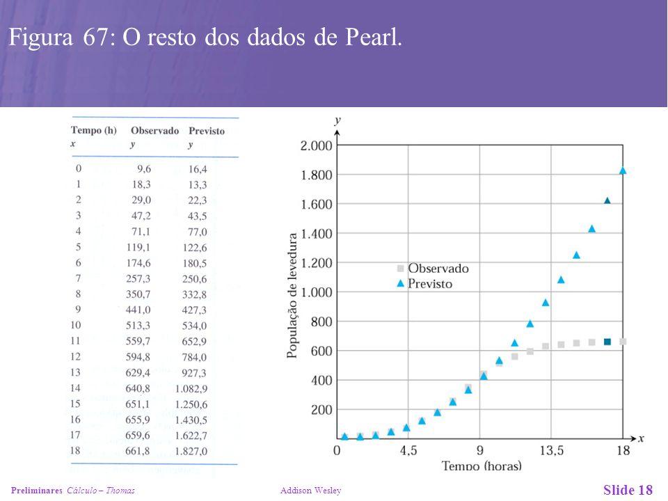 Slide 19 Preliminares Cálculo – Thomas Addison Wesley Figura 68: A curva logística obtida da equação (2) superposta ao da dispersão dos dados de Pearl observados na Figura 67.