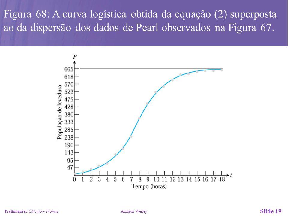 Slide 19 Preliminares Cálculo – Thomas Addison Wesley Figura 68: A curva logística obtida da equação (2) superposta ao da dispersão dos dados de Pearl