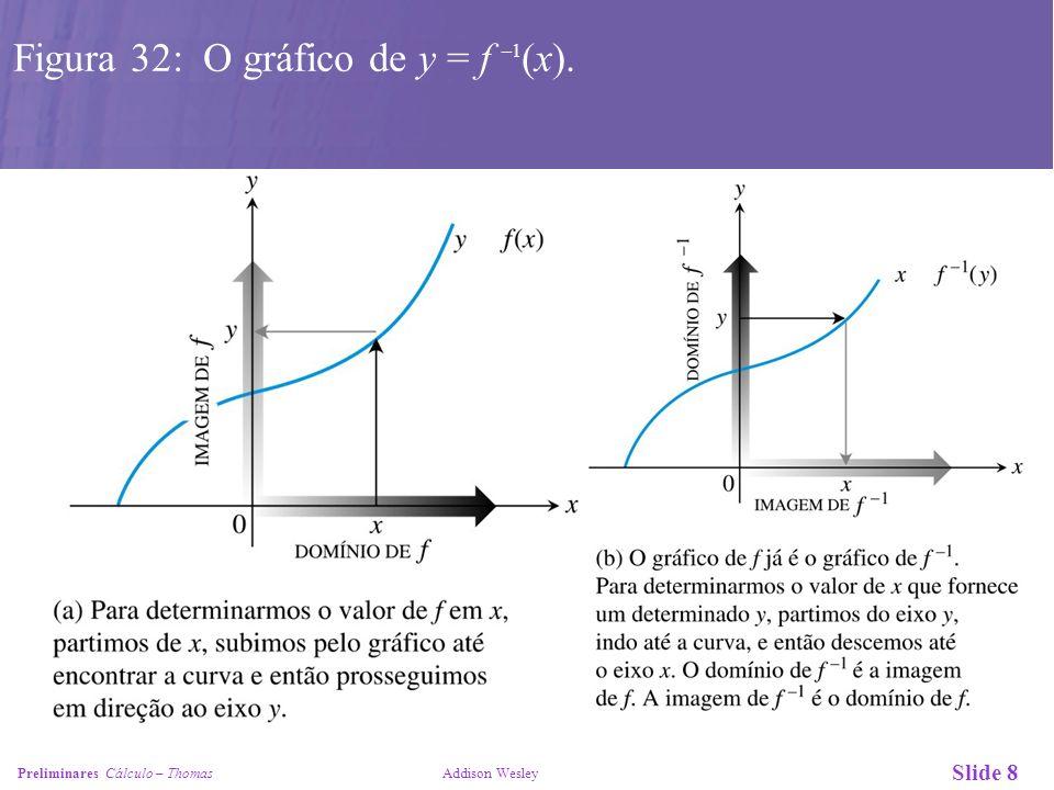 Slide 9 Preliminares Cálculo – Thomas Addison Wesley Figura 32: O gráfico de y = f –1 (x).