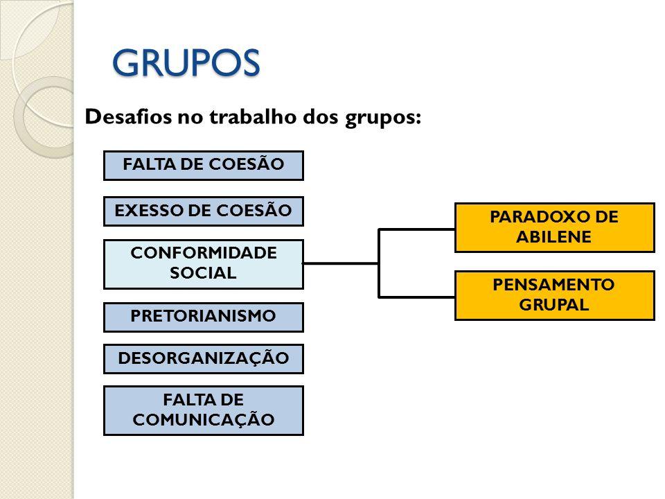 GRUPOS FALTA DE COESÃO Desafios no trabalho dos grupos: EXESSO DE COESÃO CONFORMIDADE SOCIAL PRETORIANISMO DESORGANIZAÇÃO FALTA DE COMUNICAÇÃO PARADOX