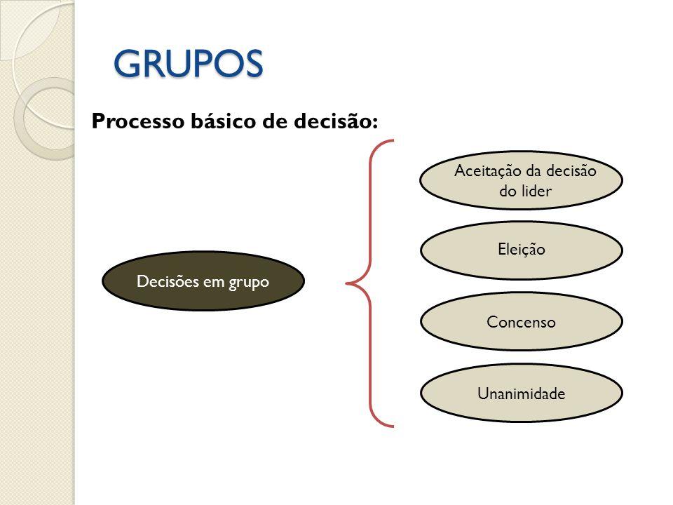 GRUPOS Decisões em grupo Eleição Concenso Unanimidade Processo básico de decisão: Aceitação da decisão do lider