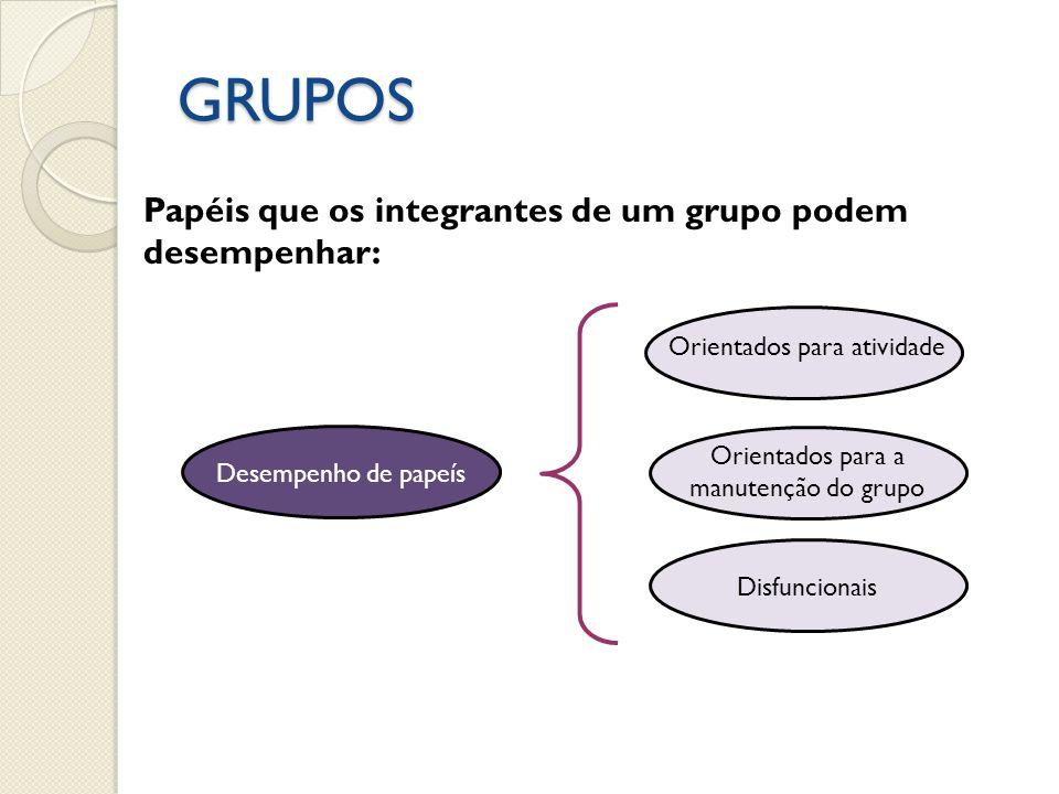 GRUPOS Desempenho de papeís Orientados para atividade Orientados para a manutenção do grupo Disfuncionais Papéis que os integrantes de um grupo podem desempenhar: