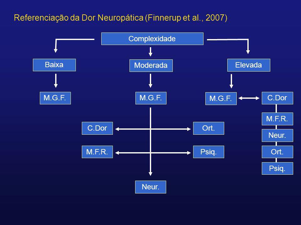Referenciação da Dor Neuropática (Finnerup et al., 2007) Complexidade Moderada M.G.F. Baixa Elevada M.G.F.C.Dor M.G.F. Ort. M.F.R. C.Dor Psiq. Neur. O