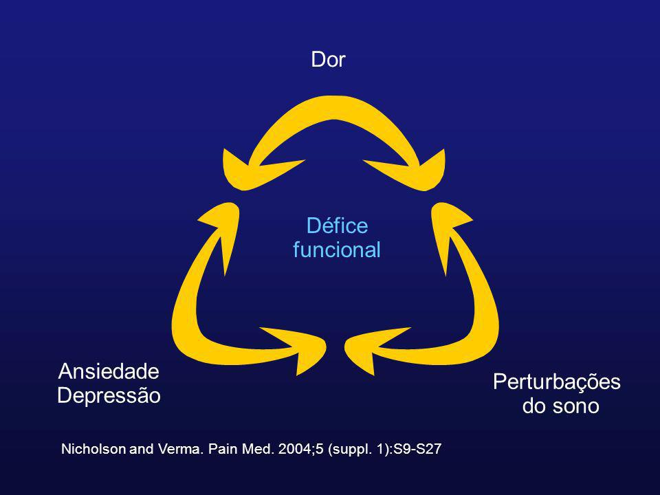 Nicholson and Verma. Pain Med. 2004;5 (suppl. 1):S9-S27 Dor Perturbações do sono Ansiedade Depressão Défice funcional