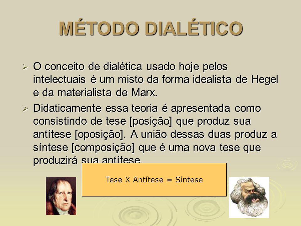 MÉTODO DIALÉTICO O conceito de dialética usado hoje pelos intelectuais é um misto da forma idealista de Hegel e da materialista de Marx. O conceito de