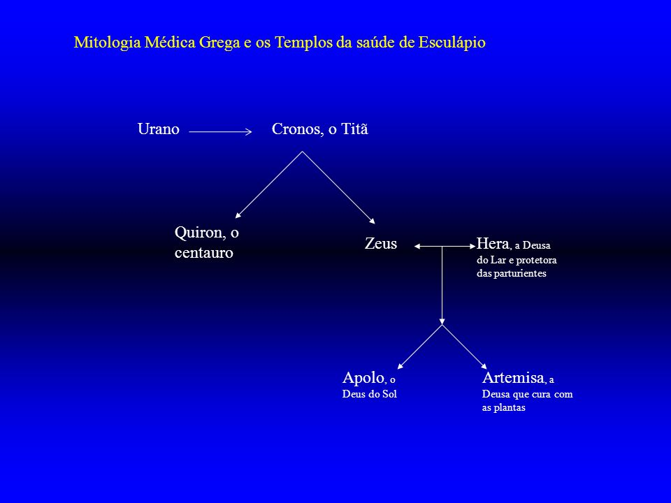 Mitologia Médica Grega e os Templos da saúde de Esculápio Urano Cronos, o Titã Quiron, o centauro ZeusHera, a Deusa do Lar e protetora das parturiente