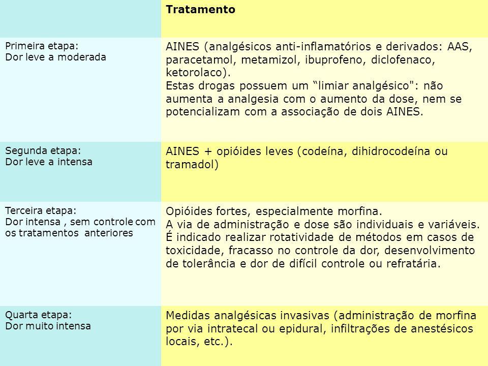 Tratamento Primeira etapa: Dor leve a moderada AINES (analgésicos anti-inflamatórios e derivados: AAS, paracetamol, metamizol, ibuprofeno, diclofenaco