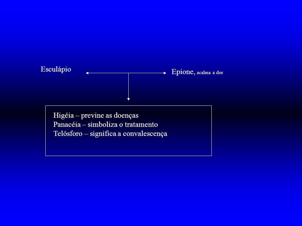 Esculápio Epione, acalma a dor Higéia – previne as doenças Panacéia – simboliza o tratamento Telósforo – significa a convalescença