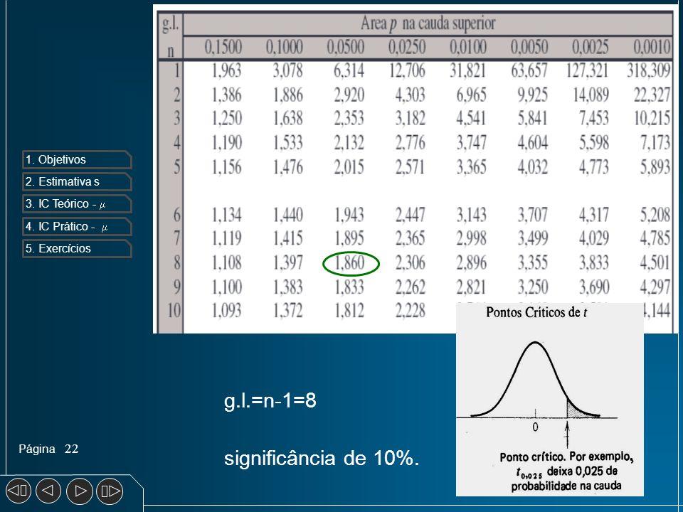 Página 1. Objetivos 2. Estimativa s 3. IC Teórico - 4. IC Prático - 5. Exercícios 22 g.l.=n-1=8 significância de 10%.