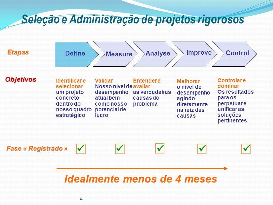 11 Etapas Objetivos Fase « Registrado » Control Measure Improve AnalyseDefine Identificar e selecionar um projeto concreto dentro do nosso quadro estr
