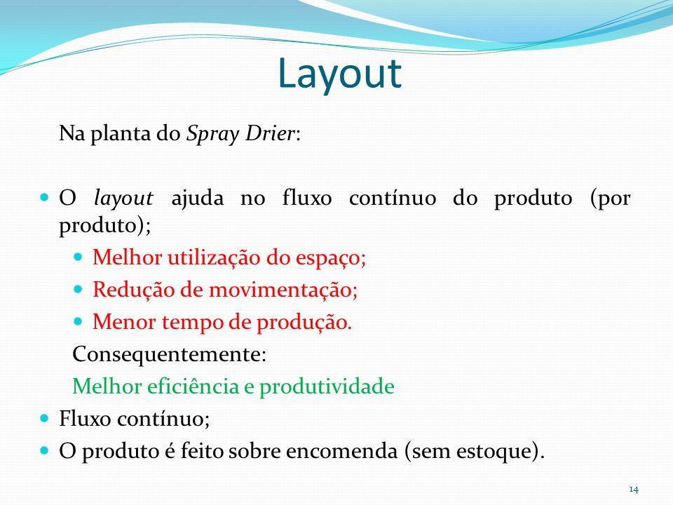 Layout 14 Na planta do Spray Drier: O layout ajuda no fluxo contínuo do produto (por produto); Melhor utilização do espaço; Redução de movimentação; M