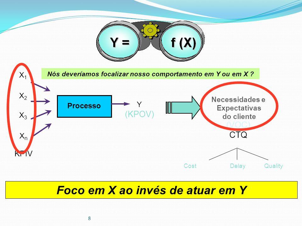 8 Processo X1X1 X2X2 Y (KPOV) X n KPIV X3X3 (VOC) CTQ Cost Delay Quality Foco em X ao invés de atuar em Y Nós deveríamos focalizar nosso comportamento