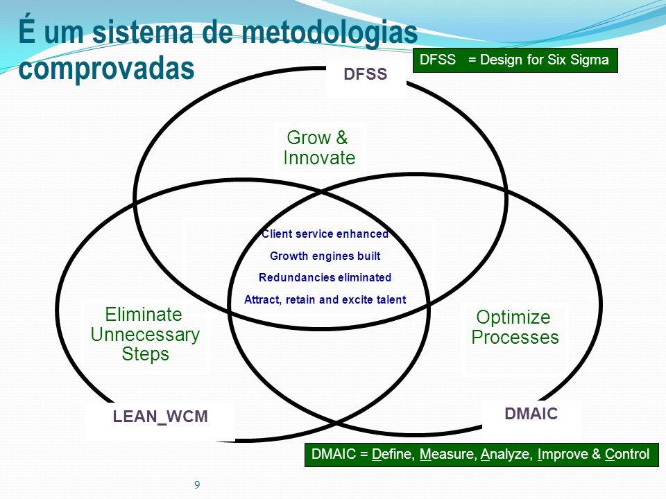 9 DMAIC = Define, Measure, Analyze, Improve & Control Optimize Processes Grow & Innovate Eliminate Unnecessary Steps Client service enhanced Growth en