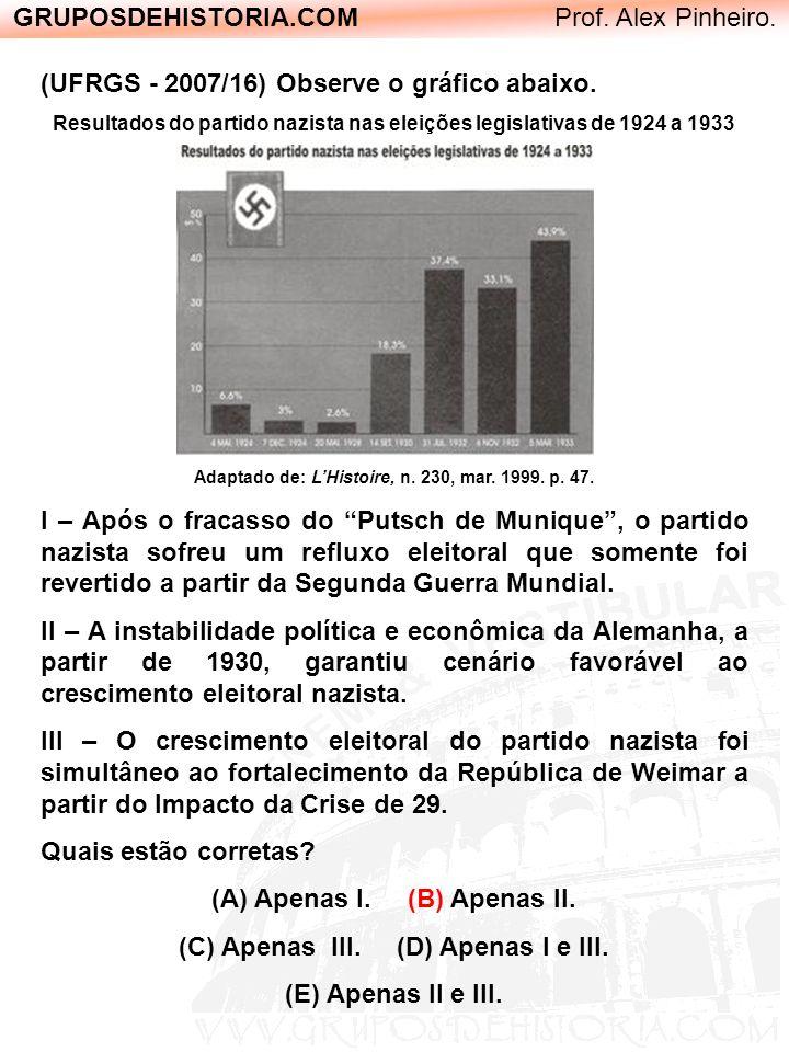 GRUPOSDEHISTORIA.COM Prof. Alex Pinheiro. (UFRGS - 2007/16) Observe o gráfico abaixo. Resultados do partido nazista nas eleições legislativas de 1924