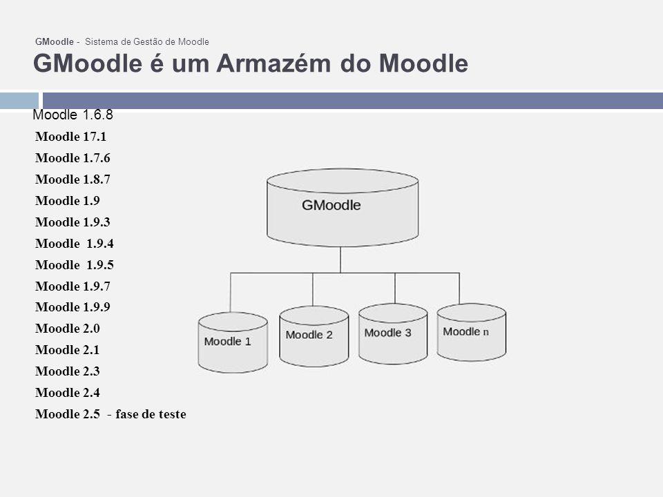 GMoodle - Sistema de Gestão de Moodle GMoodle é um Armazém do Moodle Moodle 1.6.8 Moodle 17.1 Moodle 1.7.6 Moodle 1.8.7 Moodle 1.9 Moodle 1.9.3 Moodle 1.9.4 Moodle 1.9.5 Moodle 1.9.7 Moodle 1.9.9 Moodle 2.0 Moodle 2.1 Moodle 2.3 Moodle 2.4 Moodle 2.5 - fase de teste