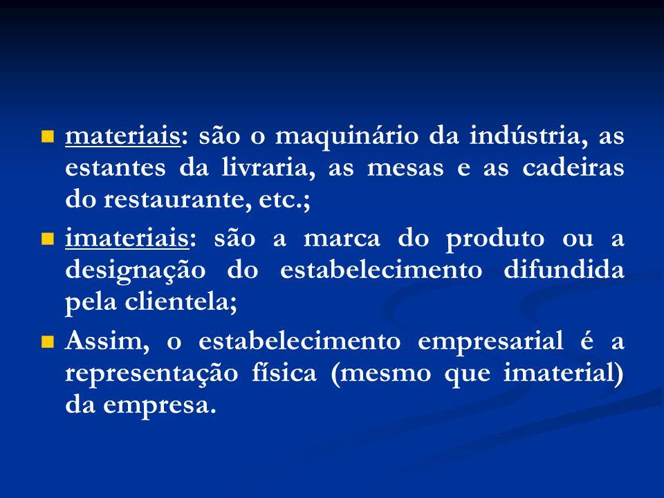materiais: são o maquinário da indústria, as estantes da livraria, as mesas e as cadeiras do restaurante, etc.; imateriais: são a marca do produto ou