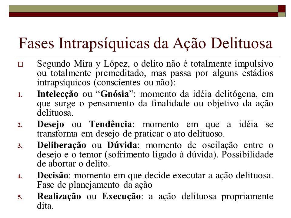 Fases Intrapsíquicas da Ação Delituosa Segundo Mira y López, o delito não é totalmente impulsivo ou totalmente premeditado, mas passa por alguns estád