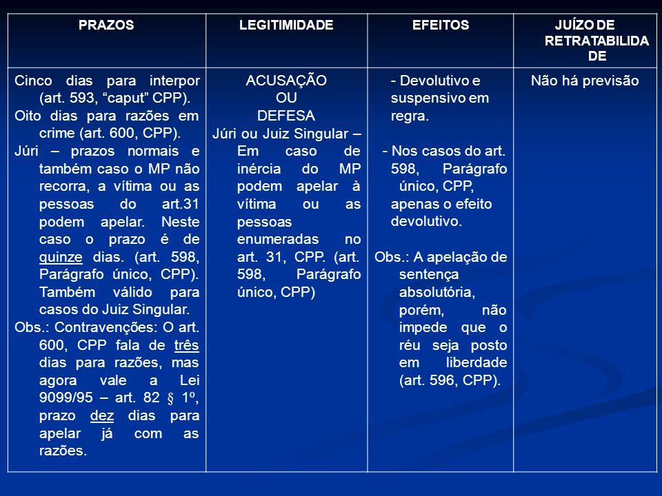 PRAZOSLEGITIMIDADEEFEITOSJUÍZO DE RETRATABILIDA DE Cinco dias para interpor (art. 593, caput CPP). Oito dias para razões em crime (art. 600, CPP). Júr