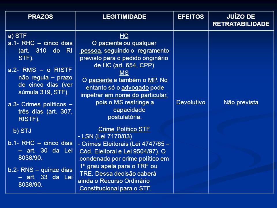 PRAZOSLEGITIMIDADEEFEITOSJUÍZO DE RETRATABILIDADE a) STF a.1- RHC – cinco dias (art. 310 do RI STF). a.2- RMS – o RISTF não regula – prazo de cinco di