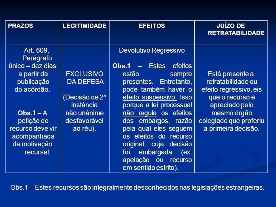 RECURSOSAPLICAÇÃOENDEREÇAMENTOJULGAMENTO Embargos de Declaração (Art.