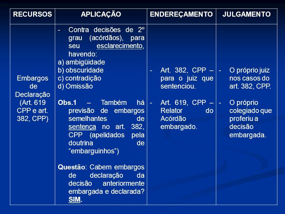 RECURSOSAPLICAÇÃOENDEREÇAMENTOJULGAMENTO Embargos de Declaração (Art. 619 CPP e art. 382, CPP) -Contra decisões de 2º grau (acórdãos), para seu esclar