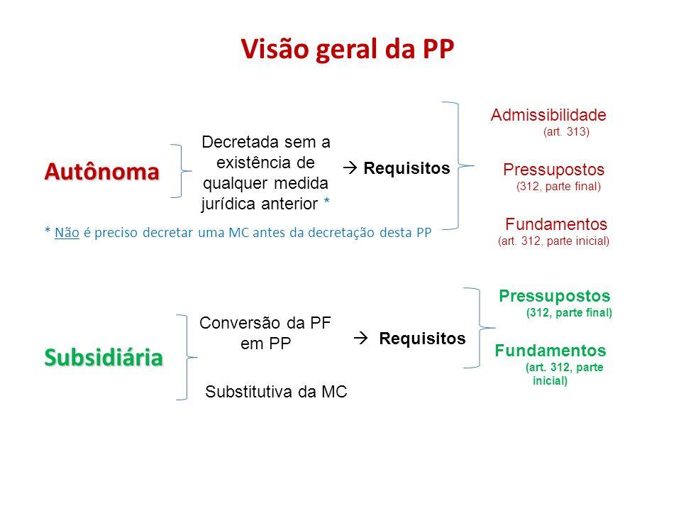 Visão geral da PP Autônoma * Não é preciso decretar uma MC antes da decretação desta PPSubsidiária Decretada sem a existência de qualquer medida juríd