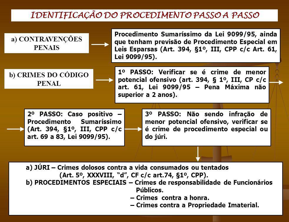 IDENTIFICAÇÃO DO PROCEDIMENTO PASSO A PASSO Procedimento Sumaríssimo da Lei 9099/95, ainda que tenham previsão de Procedimento Especial em Leis Espars