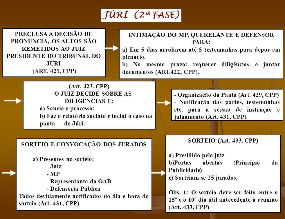 JÚRI (2ª FASE) PRECLUSA A DECISÃO DE PRONÚNCIA, OS AUTOS SÃO REMETIDOS AO JUIZ PRESIDENTE DO TRIBUNAL DO JÚRI (ART. 421, CPP) INTIMAÇÃO DO MP, QUERELA