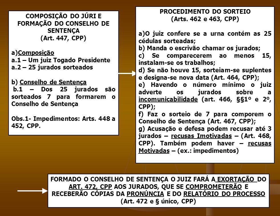 COMPOSIÇÃO DO JÚRI E FORMAÇÃO DO CONSELHO DE SENTENÇA (Art. 447, CPP) a)Composição a.1 – Um juiz Togado Presidente a.2 – 25 jurados sorteados b) Conse