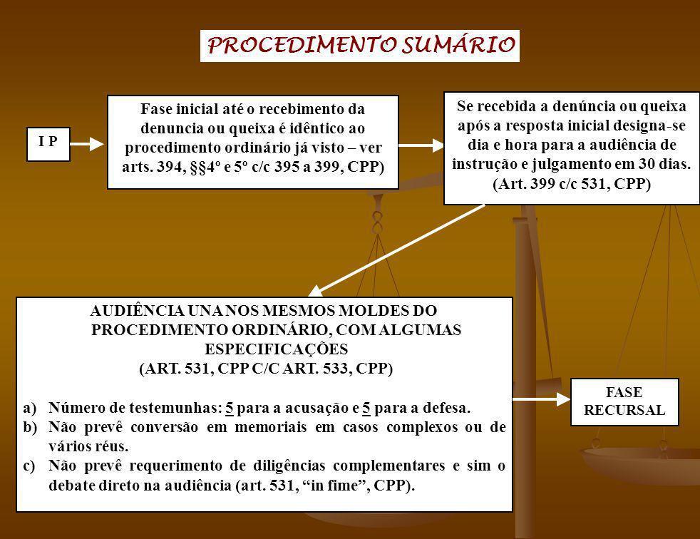 PROCEDIMENTO SUMÁRIO I P Fase inicial até o recebimento da denuncia ou queixa é idêntico ao procedimento ordinário já visto – ver arts. 394, §§4º e 5º