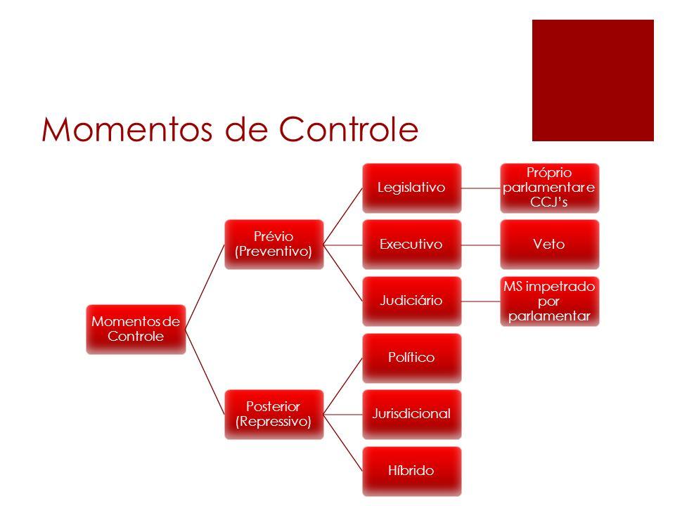 Prévio (Preventivo) Legislativo Próprio parlamentar e CCJs ExecutivoVetoJudiciário MS impetrado por parlamentar Posterior (Repressivo) PolíticoJurisdi